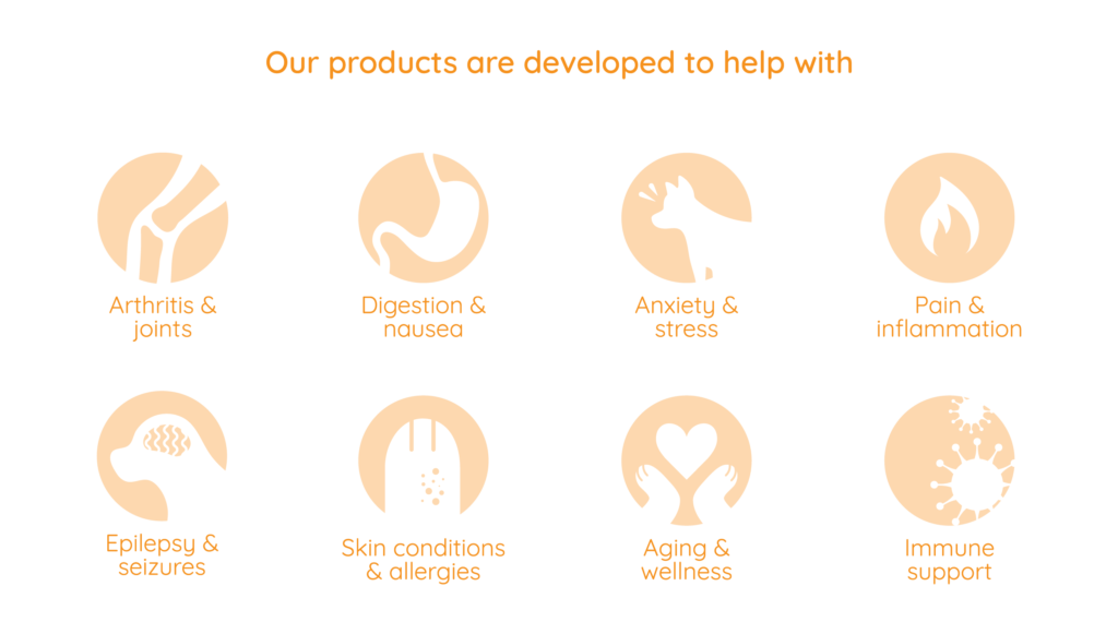 Our products are developed to help with: Arthritis & Joints; Digestion & nausea; Anxiety & stress; Pain & inflammation; Epilepsy & seizures; Skin conditions & allergies; Aging & wellness; Immune Support